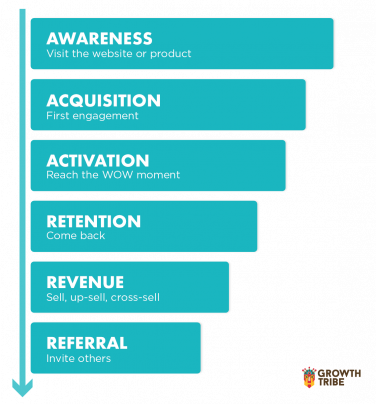 Growthtribe pirate funnel